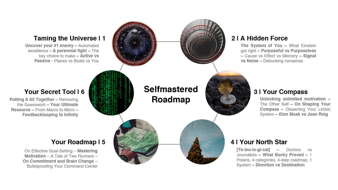 Leon Castillo – Selfmastered Roadmap