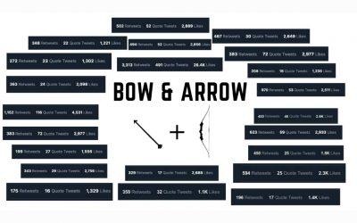 Bow & Arrow – A Ghostwriter's Thousand Dollar Tweets Rules